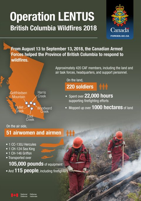 From August 13 to September 13, we assisted the Province of British Columbia with its #BCwildfire response. Bravo Zulu to the firefighters and @CanadianForces troops. We're proud to help when Canadians need us most. Photo