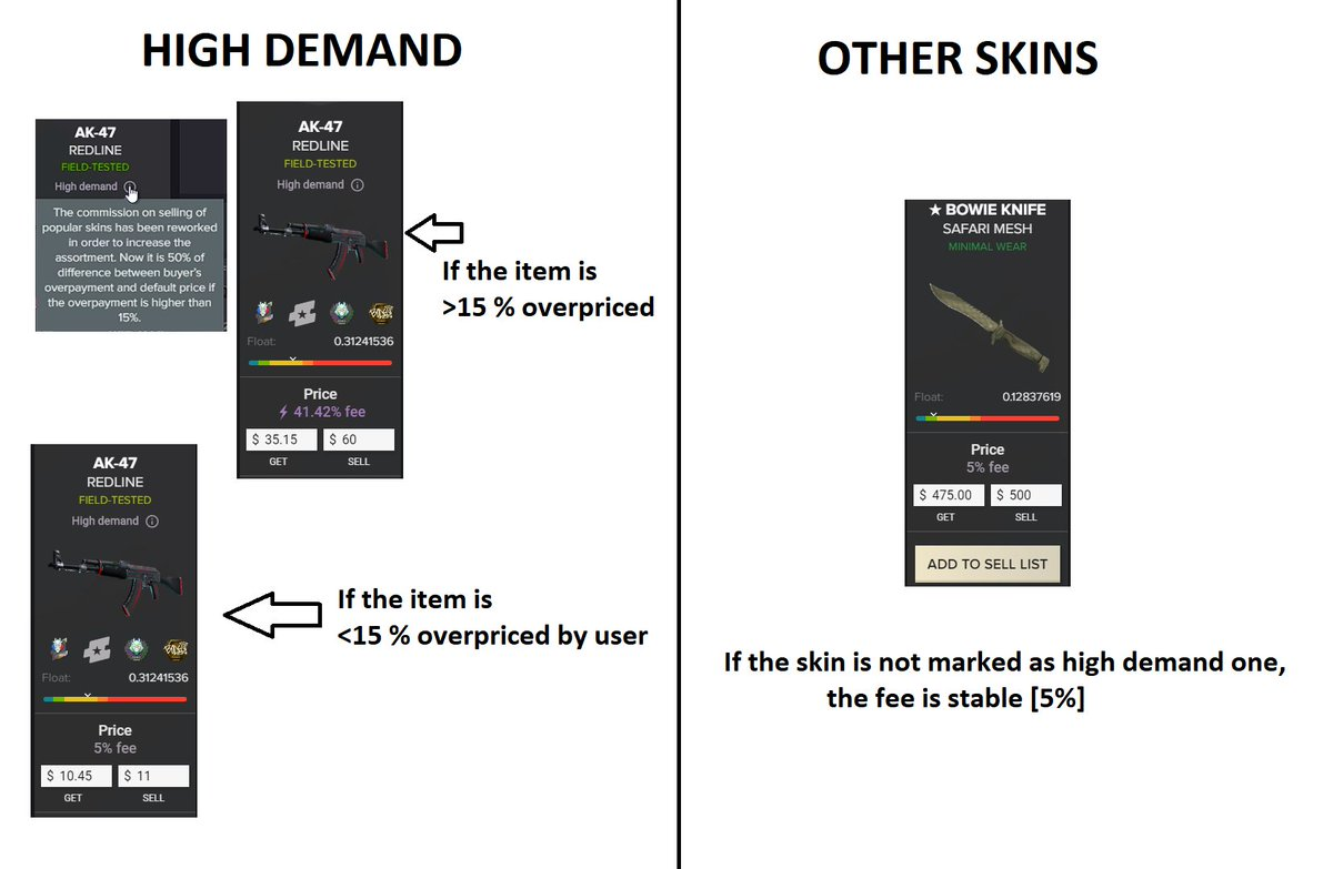 Cs Money Black Friday On Twitter Message To All Reddit Users Who Went Crazy Commision Is Added If You Overprice A Skin Too Much It Refers Only To High Demand Skins The