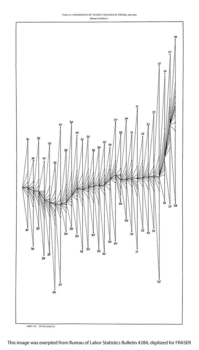 Historical #dataviz: Fluctuations in wholesale prices, 1891 to 1918 ow.ly/Nmjr30lDXoq