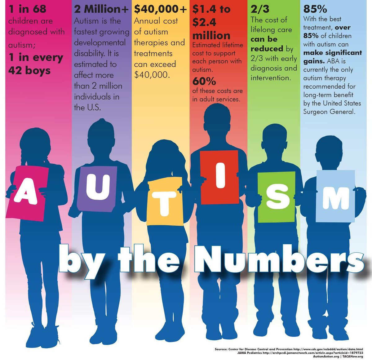 Lifetime Costs Of Autism Can Exceed 2 >> Far Autism Resources Farautism Twitter