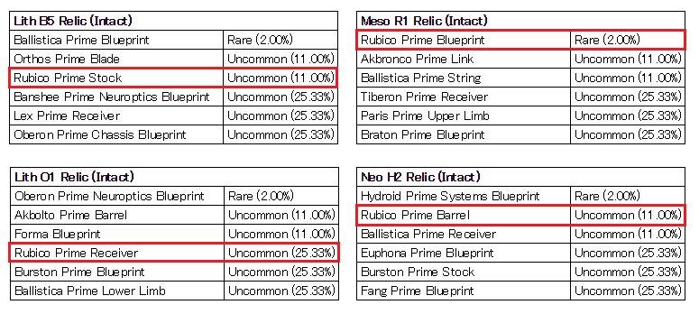Rubico prime stock
