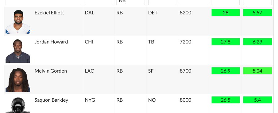 Top RB projections for Week 4??  See more projections here - http://www.reportsdfs.com/nfl/fantasy/players/projected-points …  #fantasyfootball #ffnow