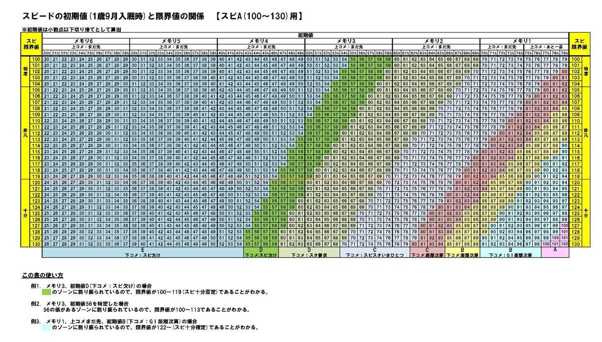 測定 ダビマス スピード 【ダビマス】能力測定とかの雑記⑤