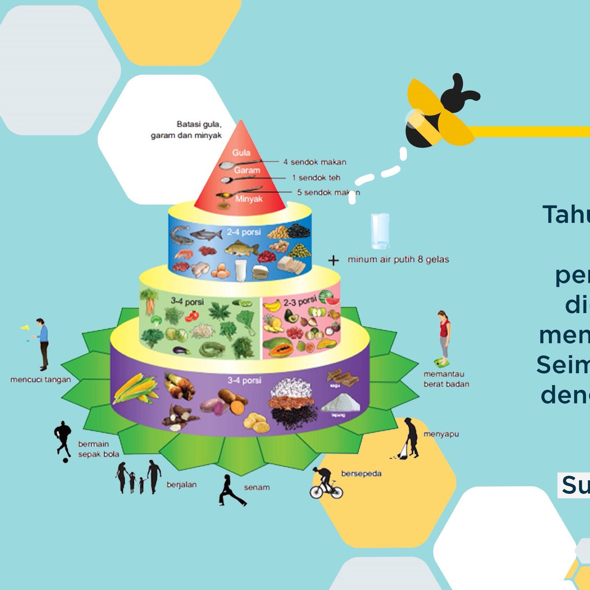 Nutrition Expo 10 Twitterren Poster Competition Hello Nutrition Enthusiast The Principle Of 4 Sehat 5 Sempurna Is No Longer Compatible With The Development Of Nutrition And Nutritional Problems That Occur Nowadays Now