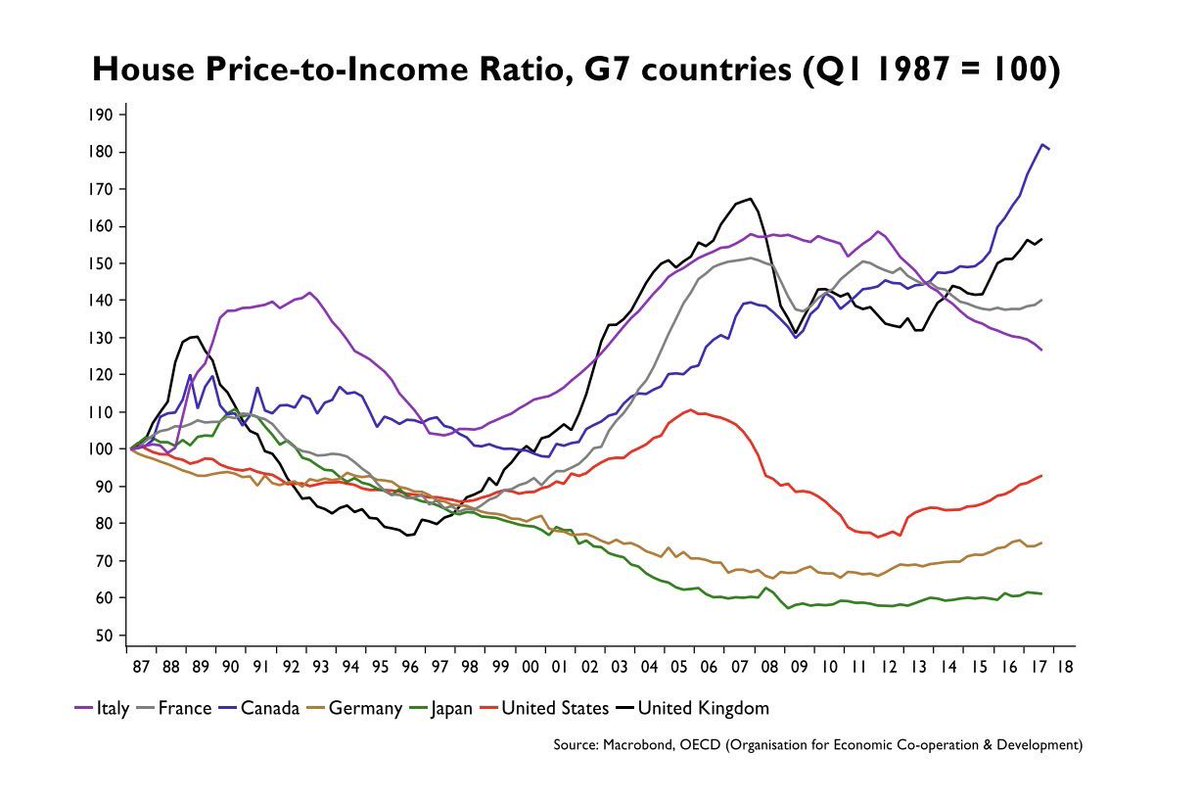 Steve Saretsky On Twitter House Price To Income Ratios In