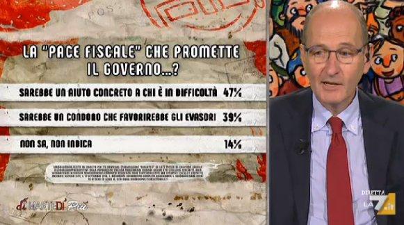 """#Sondaggio: """"La """"pace fiscale"""" che promette il Governo…?"""" @NPagnoncelli #Ipsos #dimartedì  - Ukustom"""