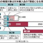 追加関税 Twitter Photo