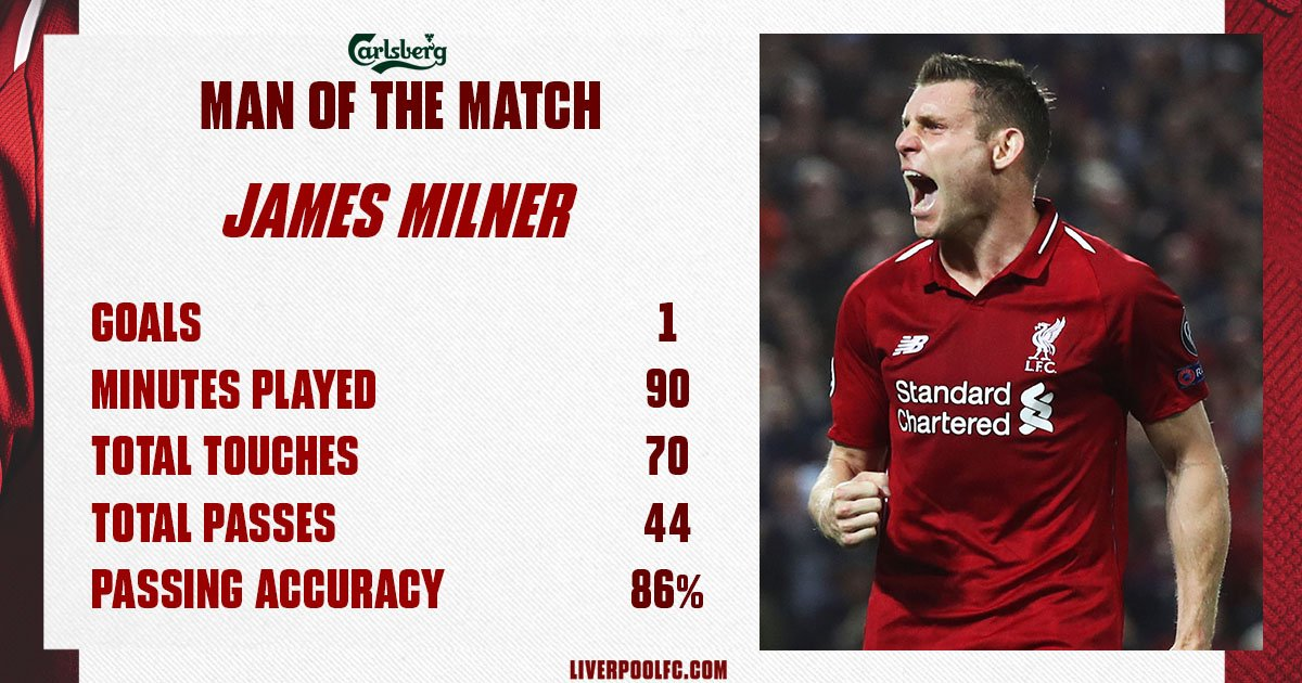 Another HUGE performance from @JamesMilner. 👊  Your @carlsberg Man of the Match. 👏