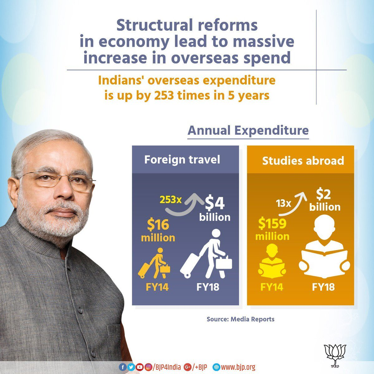 Structural reforms under Modi government led to massive increase in overseas expenditure of Indians on travel and studies abroad.