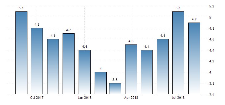 #SouthAfrica Annual #Inflation at 4.9%  https://t.co/J6sxP1lvz6