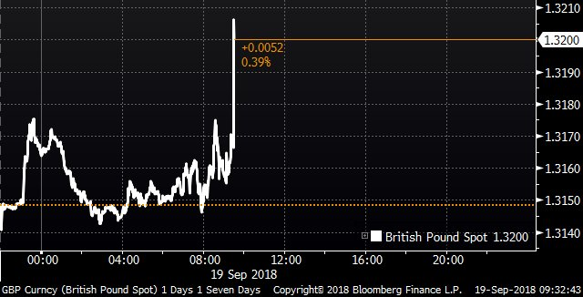 Pound rises after U.K. inflation comes in well above expectations https://t.co/Nti88ZEx3g