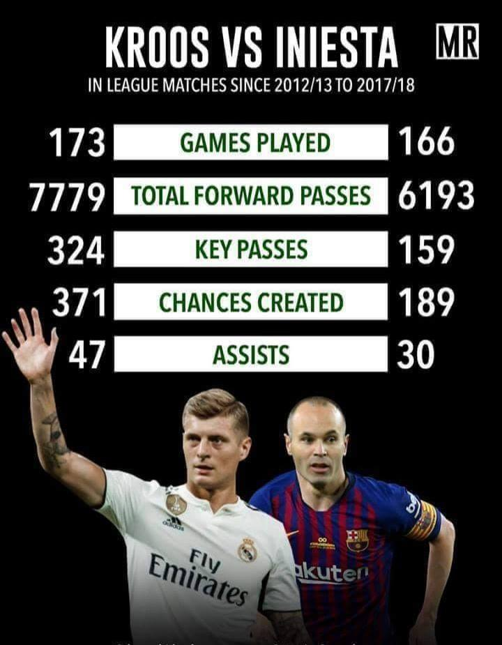 Iniesta is a football legend but Toni Kroos has been playing on another level.