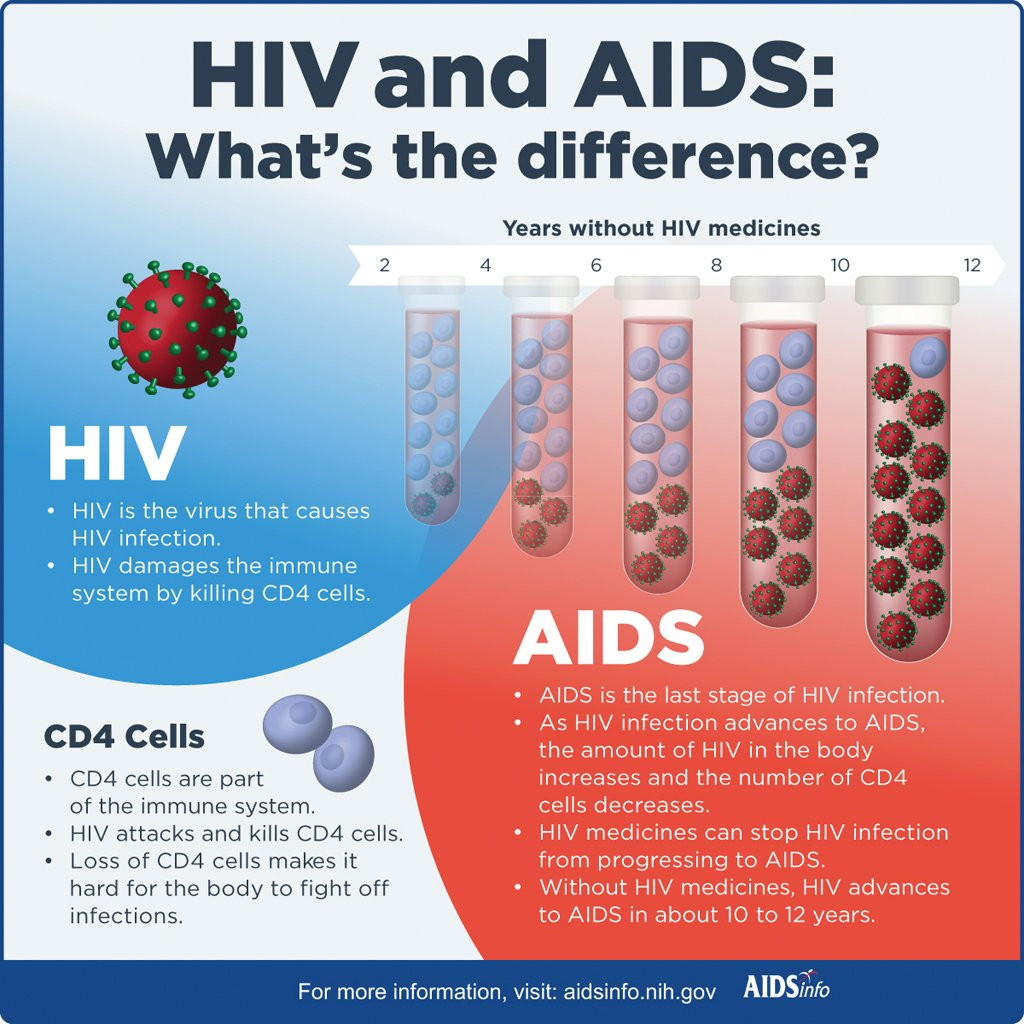 HIV and AIDS: What&#39;s the difference? #joinTheFight #SpeadTheAwareness #StopAIDS<br>http://pic.twitter.com/ZwPHKHKzR1