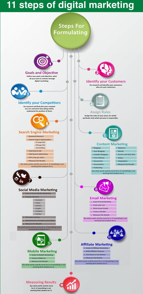 11 steps of a successful #digitalmarketing strategy: - Goals and Objective - Identify your Customers - Identify your Competitors - Assign Rules - #SEM - #ContentMarketing - #SocialMediaMarketing - #EmailMarketing - #MobileMarketing - #AffiliateMarketing - Measure Results