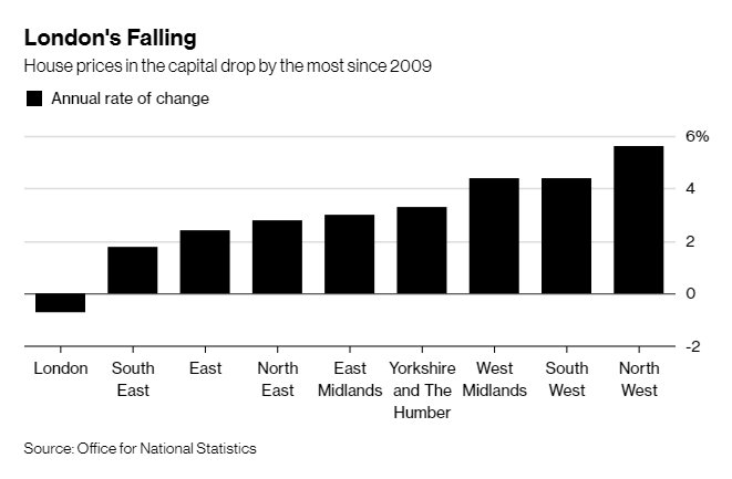 London house prices post their largest drop in almost a decade https://t.co/EXVLnt93yO via @lucy_meakin @_DavidGoodman #tictocnews