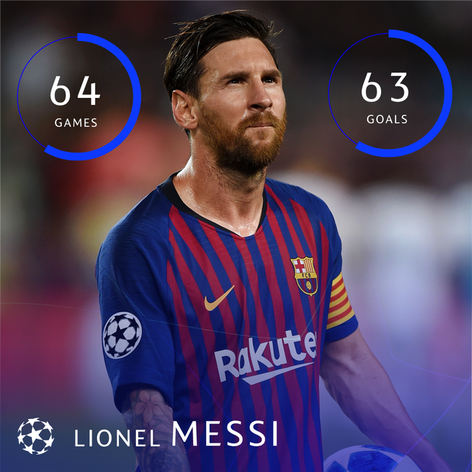 Last night Messi moved • 64 #UCL Group Stage games • 63 goals 🔥 Hat-trick for @Cristiano Ronaldo tonight, anyone? Photo