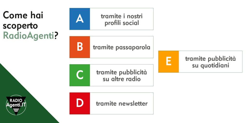 Siamo curiosi... Come hai scoperto #RadioAgenti?A) tramite i nostri profili socialB) tramite passaparolaC) tramite pubblicità su altre radioD) tramite newsletterE) tramite pubblicità su quotidiani#agentidicommercio #sondaggio #radioagenti  - Ukustom