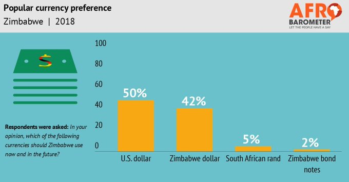 NEW: Zimbabweans reject bond notes and rand, prefer either or Zim dollar #Zimbabwe Fotoğraf