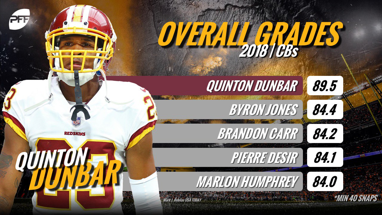 Quinton Dunbar has excelled for the Washington Redskins so far this season. https://t.co/CUxz939WZb