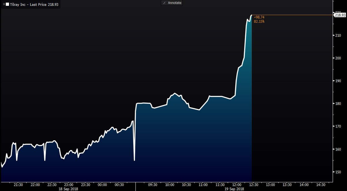 Tilray extends its pre-market surge, topping $200 a share https://t.co/IfrIj3ciVQ