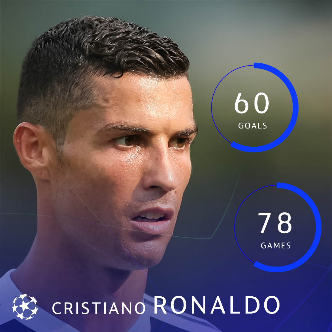 ⚪️⚫️ Cristiano Ronaldo's group stage record ������  #UCL https://t.co/xDYDKqwjMj
