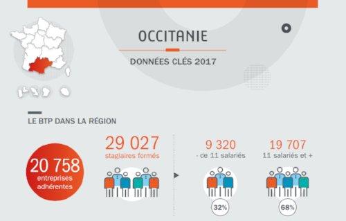 [Zoom Région] En #Occitanie, Constructys a engagé 32 M€ en 2017 pour financer la formation de 29 027 stagiaires et soutenir l'effort de formation de ses 20 758 entreprises adhérentes En savoir + >  https:// www.constructys.fr/constructys-occitanie/actualites-regionales/bilan2017/ #RapportActivité 2017 #FormPro #BTP  - FestivalFocus