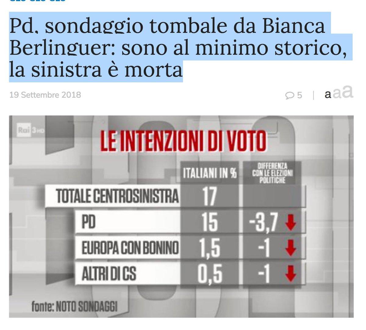 #Pd, #sondaggio tombale da #Berlinguer: sono al minimo storico, la sinistra è morta ...!!..SALUTI E BACI A #CALENDA ...QUELLO DELL\