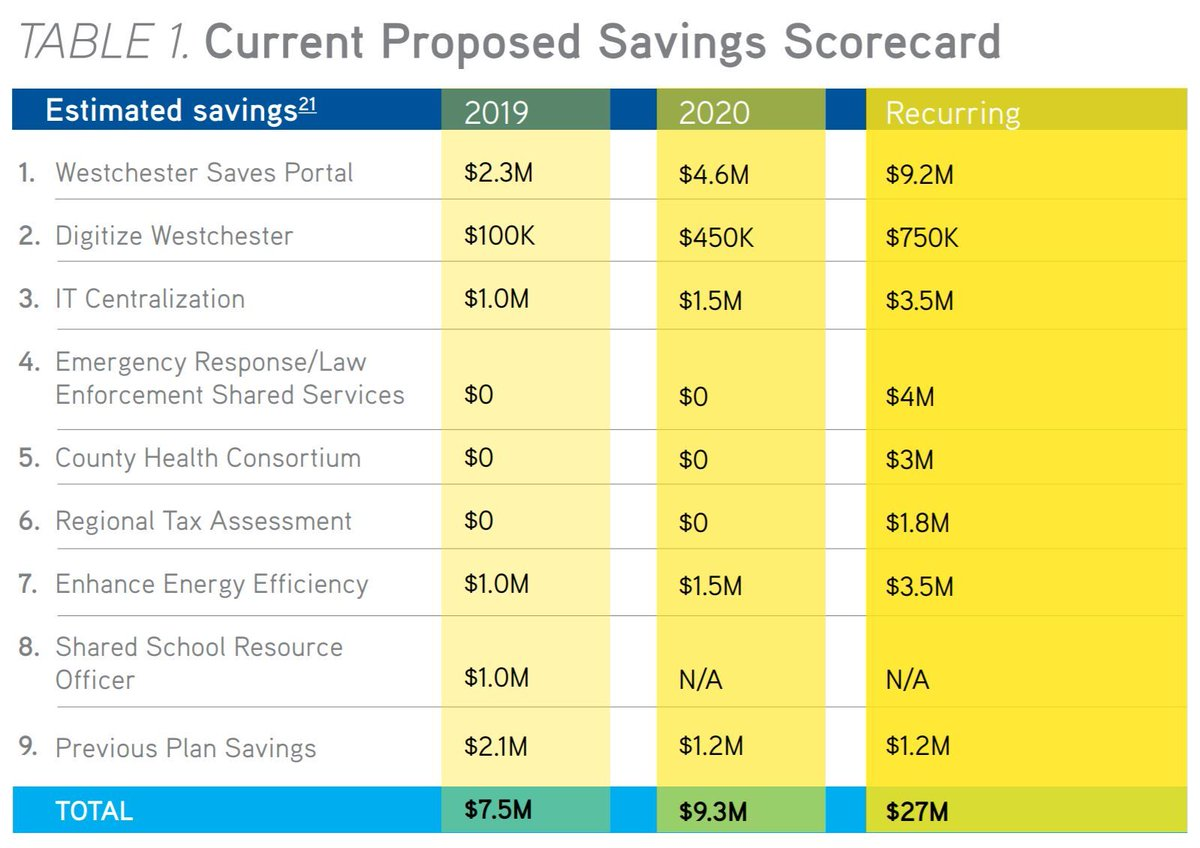 The 2018 #Westchester County #sharedservices plan includes 8 new proposals totaling $27 million in recurring savings.  Read the plan here: https://t.co/wALx127CTr