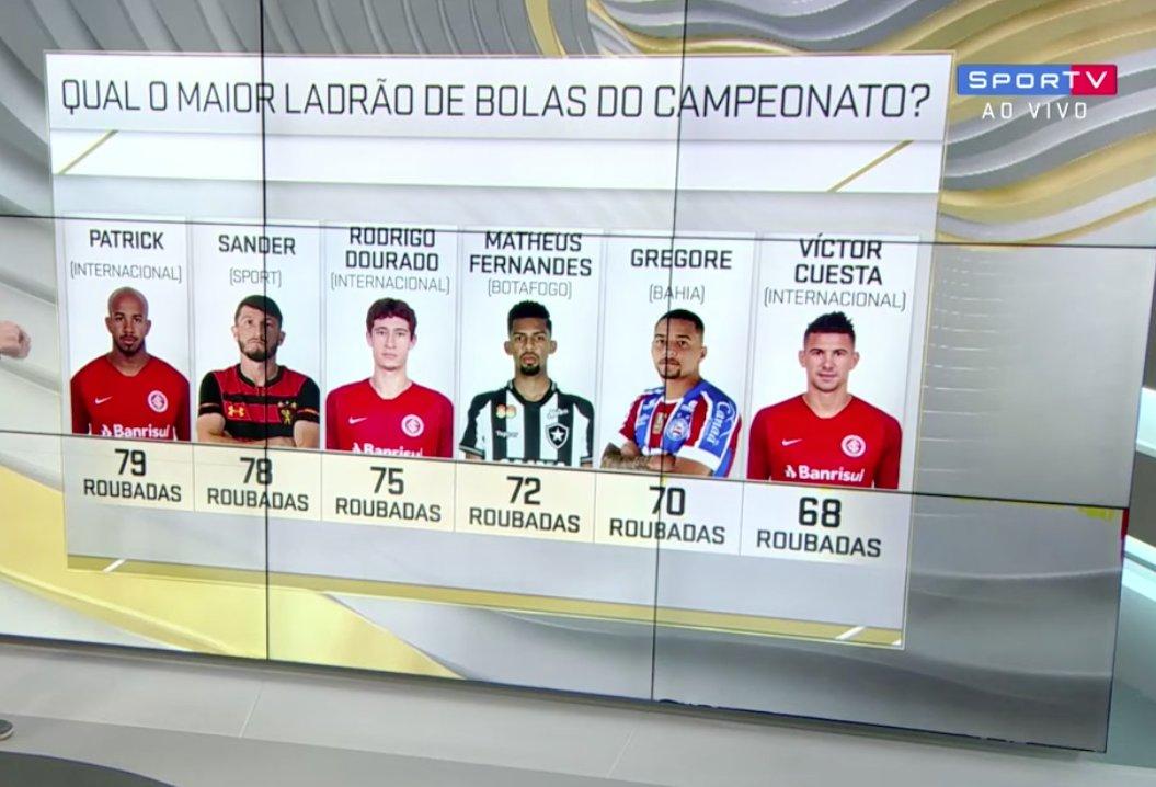 Olha só os caras que mais desarmam no Brasileirão. Tem algum do seu time?   #SelecaoSporTV