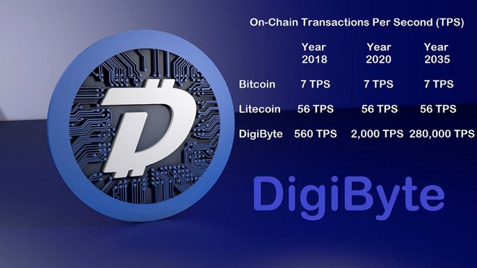 Is Digibyte the future of cryptocurrency? Safest, fastest, and lowest transaction fees with Digibyte. #blockchain #cryptocurrency #crypto #bitcoin #dgb #digibyte <br>http://pic.twitter.com/PAa9ZqJI5A