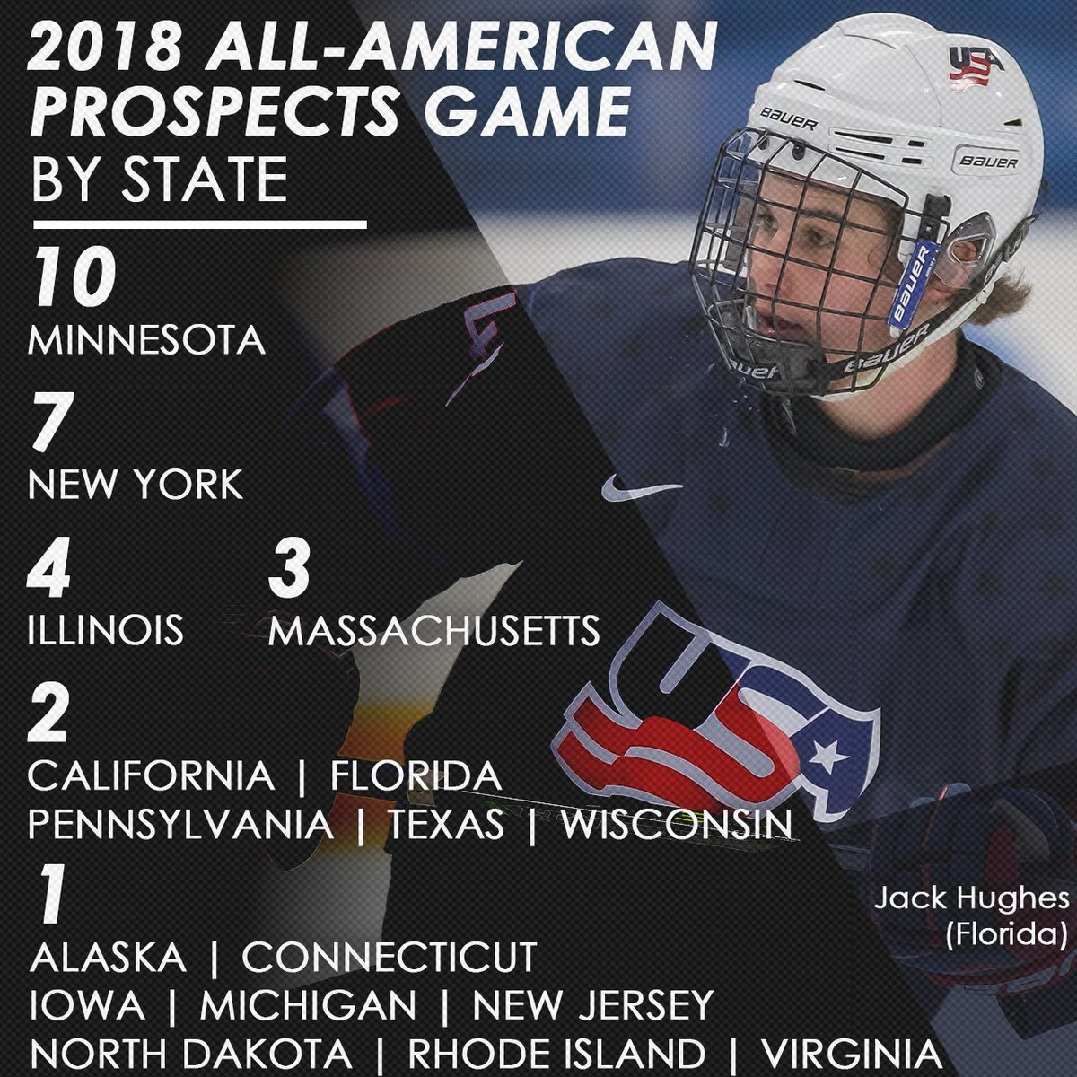 The 42 players skating in the 2018 #AAPG hail from 17 states (via @usahockey). #NHLDraft