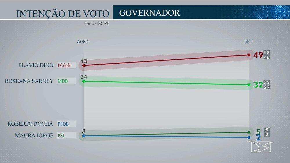 Flavio @FlavioDino - 49% Roseana - 32% Outros - 7%.  Afiliada da Globo, TV Mirante no Maranhão é obrigada a mostrar IBOPE em que Flavio Dino (PCdoB) vence Roseana Sarney (MDB) no primeiro turno.  Ou seja: o candidato que enfrenta a família Sarney tem quase 60% dos votos válidos.