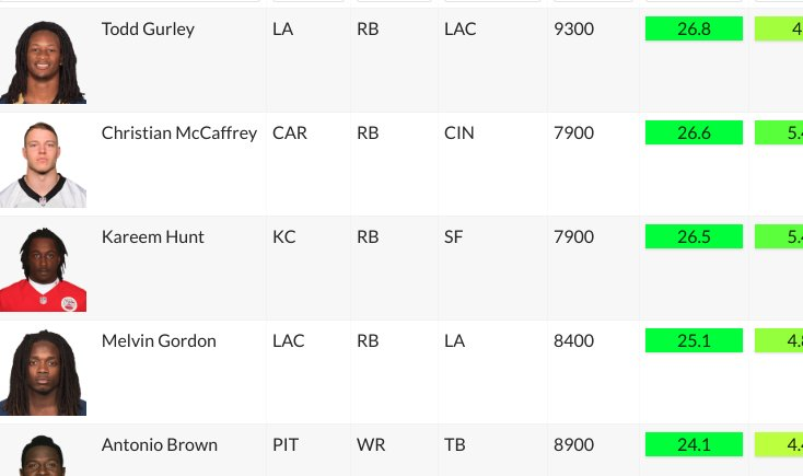 Our top fantasy starters for #fantasyfootball Week 3...  Let us know what you think!  http://www.reportsdfs.com/nfl/fantasy/players/projected-points …  #dfs #FFNow