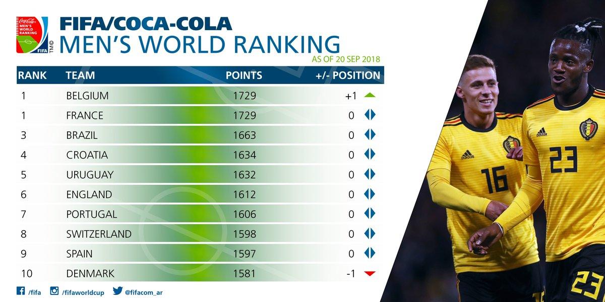 🔴 Le classement FIFA mis à jour.  La Belgique🇧🇪 revient à hauteur de la France🇫🇷, qui est toujours championne du monde.