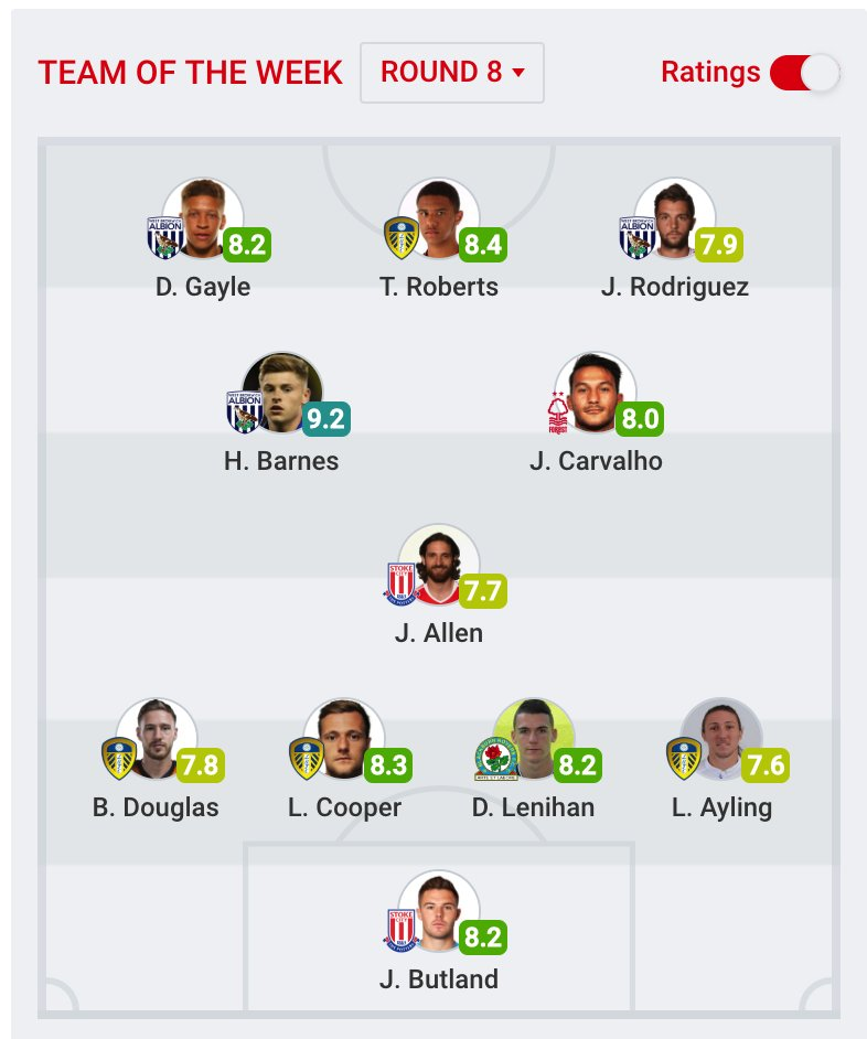 Nice To See Liamcooper And Darragh Lenihan Together In The Sofascore Championship Team Of