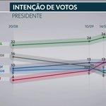 Globo e Folha Twitter Photo