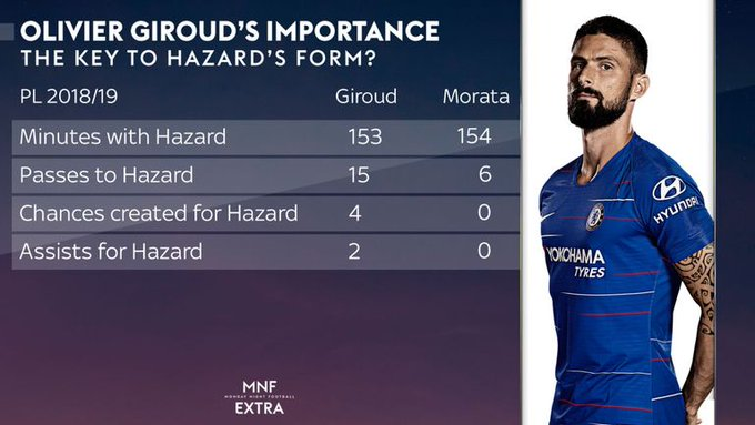 MNF EXTRA! This week we analyse why Olivier Giroud is the ideal forward to help Eden Hazard flourish at Chelsea: Foto