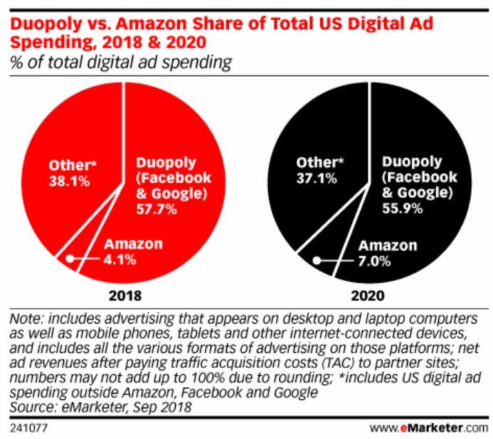 米国のデジタル広告支出の大半を...