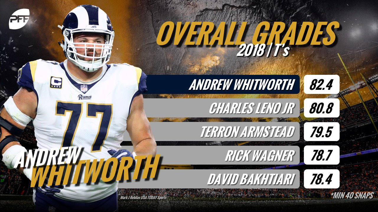 Andrew Whitworth has been the best offensive tackle in the NFL so far in 2018. https://t.co/uH7xxohQdP