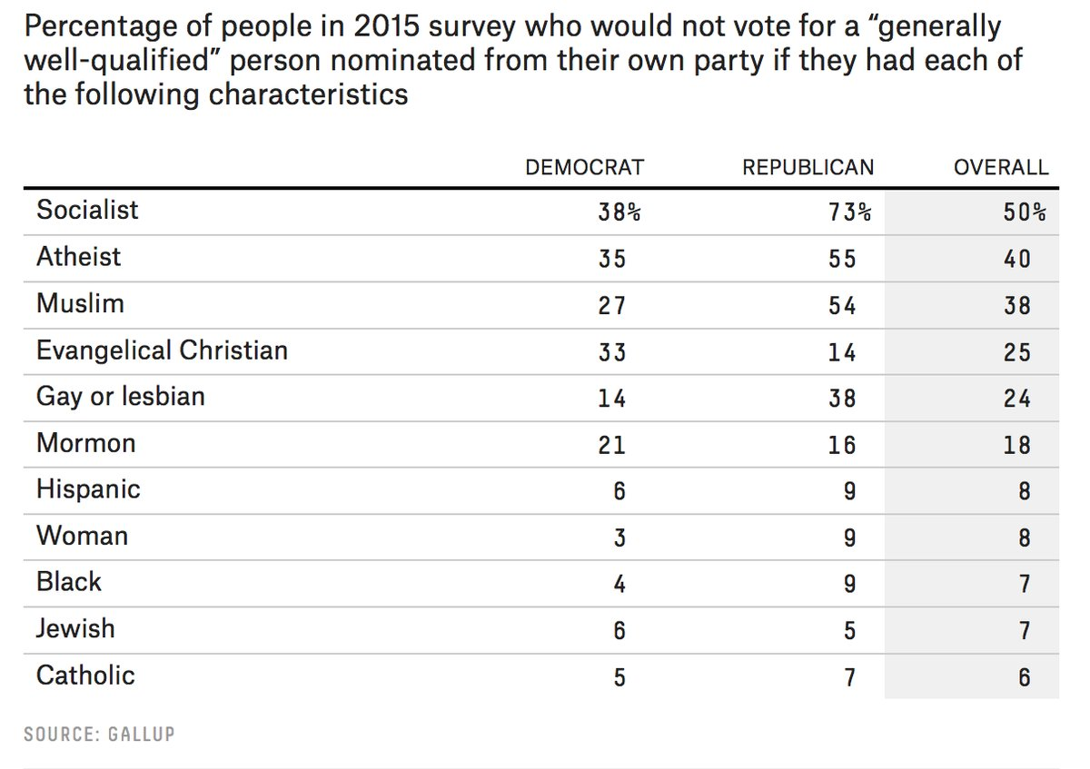 Who would Americans NOT vote for?   https://t.co/uPv7u6U75x  https://t.co/m7mWq0YKTH
