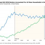 The decade-long growth in rentership is slowly reversing: https://t.co/cSfyh7PPJc #multifamily