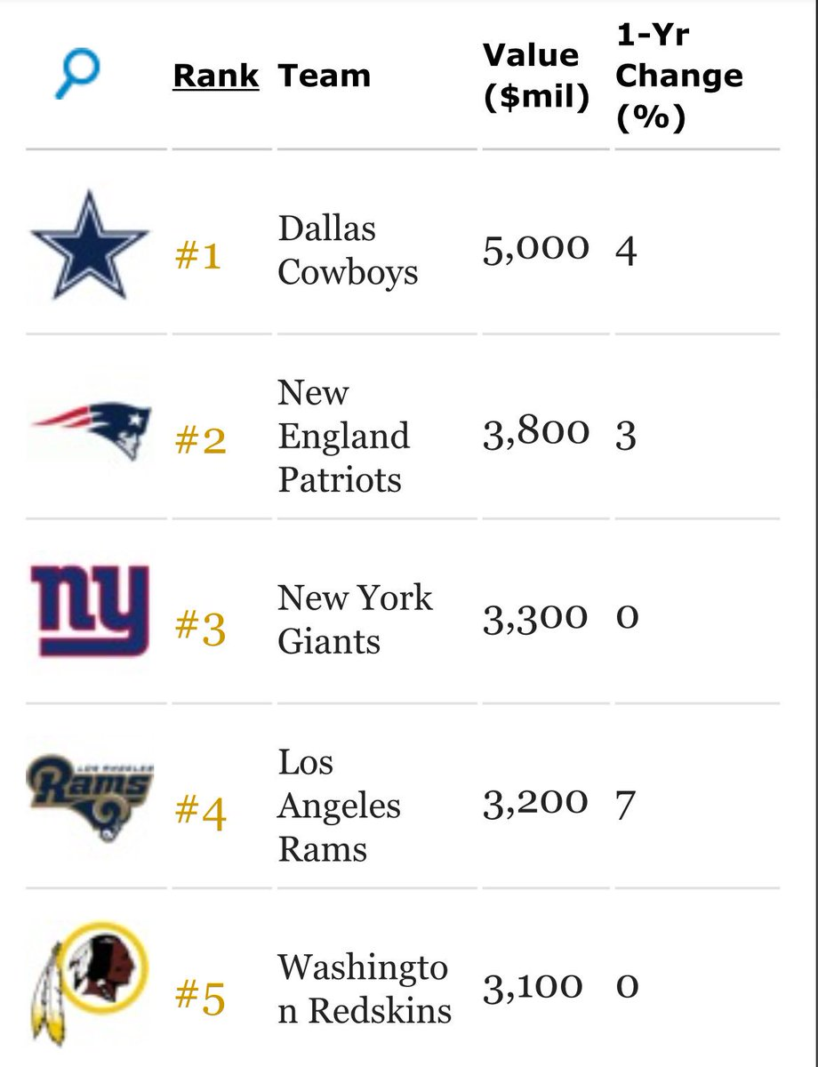 The Los Angeles Rams are the fourth most valuable franchise in the NFL according to @Forbes with a valuation of $3.2 billion. Prior to moving to L.A. from St. Louis, the Rams were 28th on the list with a valuation of $1.45 billion.