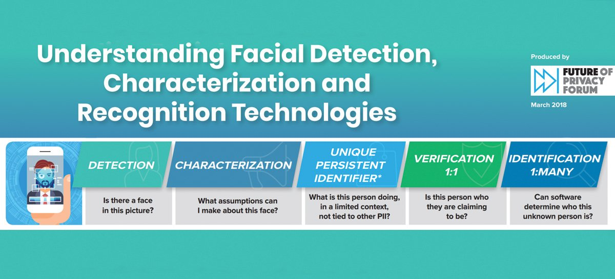 Great job @BrendaKLeong from @futureofprivacy on pulling together these #FacialRecognition #Privacy principles  https:// bit.ly/2O0fogO  &nbsp;   very well thought out<br>http://pic.twitter.com/FA9XfTVxF0