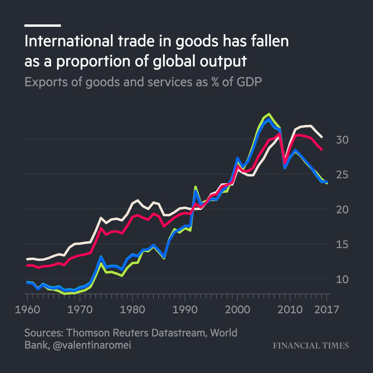 Will the US-China trade war have an impact on global growth? It's been slowing for a while already... https://t.co/nw4m14qkac