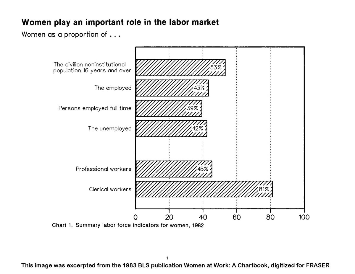 1983: This chart shows the percentage of women in various sectors of the #labor force ow.ly/ZuXn30lDXoE