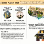 Properties typically stayed on the market for 29 days in August, up from 27 days in July. https://t.co/tCm9GiWXhC #NAREHS
