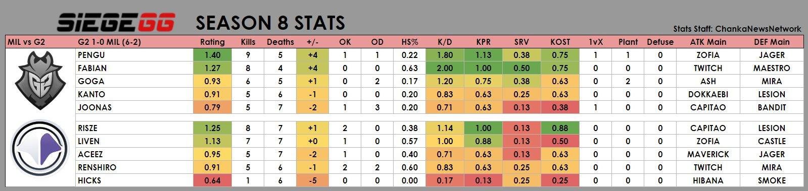Statistics for the G2 vs Millenium game