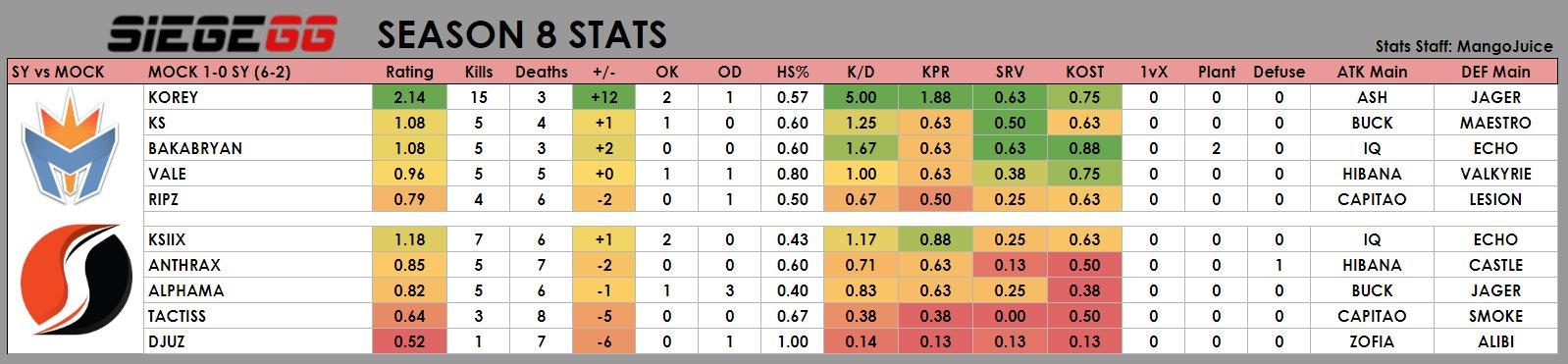 Statistics for the Mockit vs Supremacy game