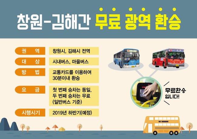 창원시와 김해시가  광역환승 할인제 협약에 합의했습니다.   내년 하반기부터는  창원↔김해 시내버스 환승이 가능해지는데요, 기대해주세요!!  내년 하반기부터는 시내버스타고 김해가시죠~ https://t.co/2iUQmn4Nuw
