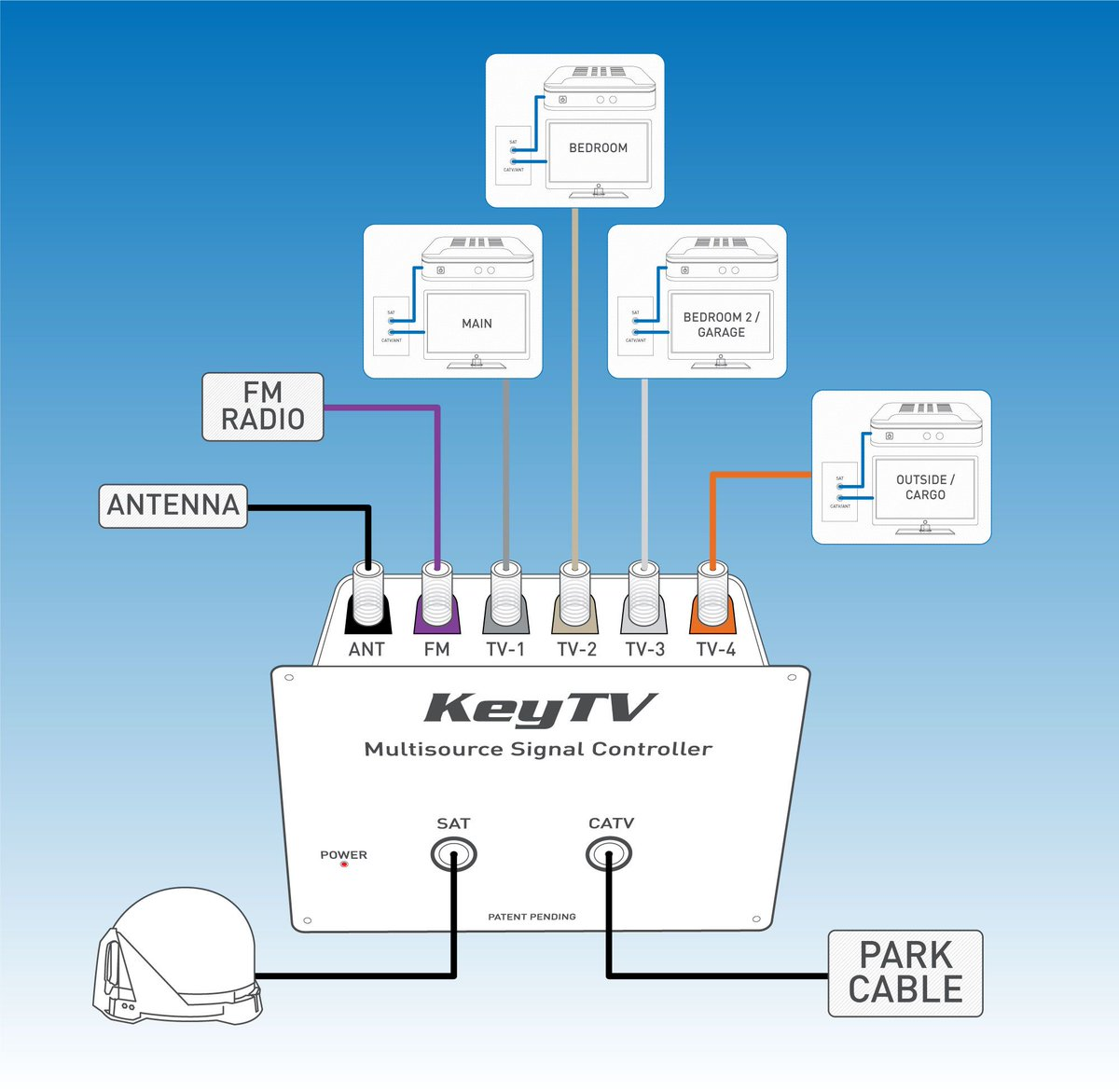 Keystone Rv Electrical Diagram Recall Schematic Diagrams Cable Tv Wiring Keystonervco Twitter System